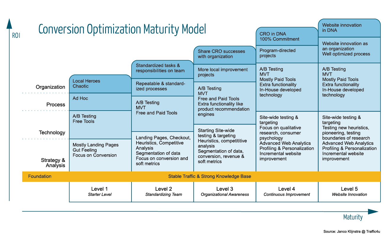 Image of Conversion Optimization Maturity Model
