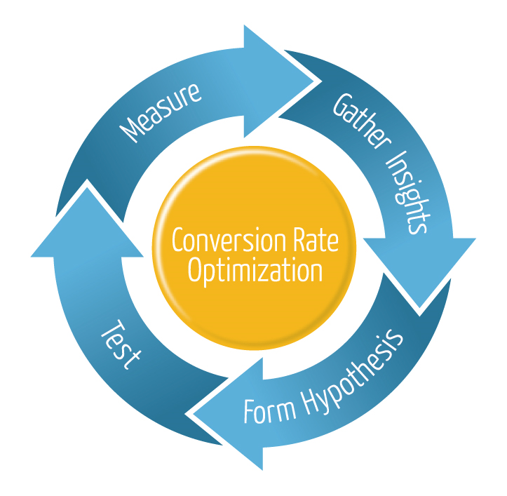 Image of Conversion Rate Optimization flow chart