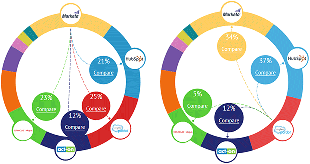Comparison Rings of the Best Marketing Automation Products for Mid-Size Companies