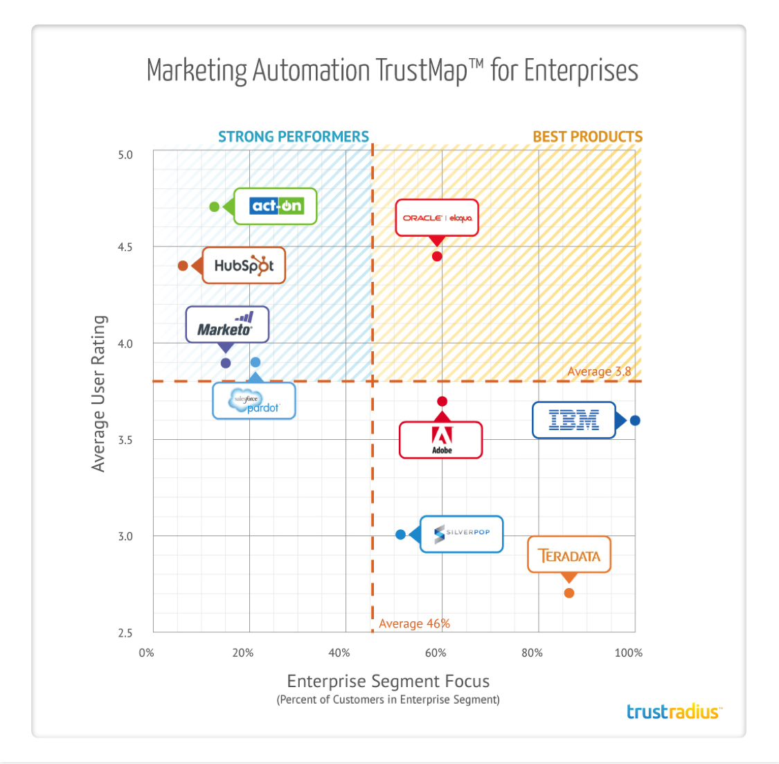 Marketing Automation TrustMap for Enterprises