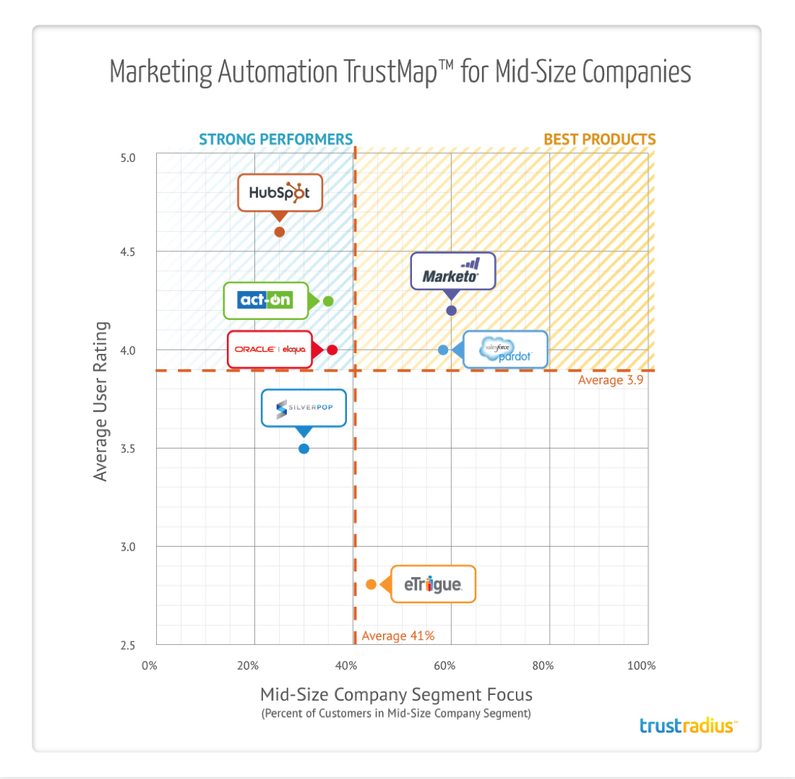 Marketing Automation TrustMap for Mid-Size Companies