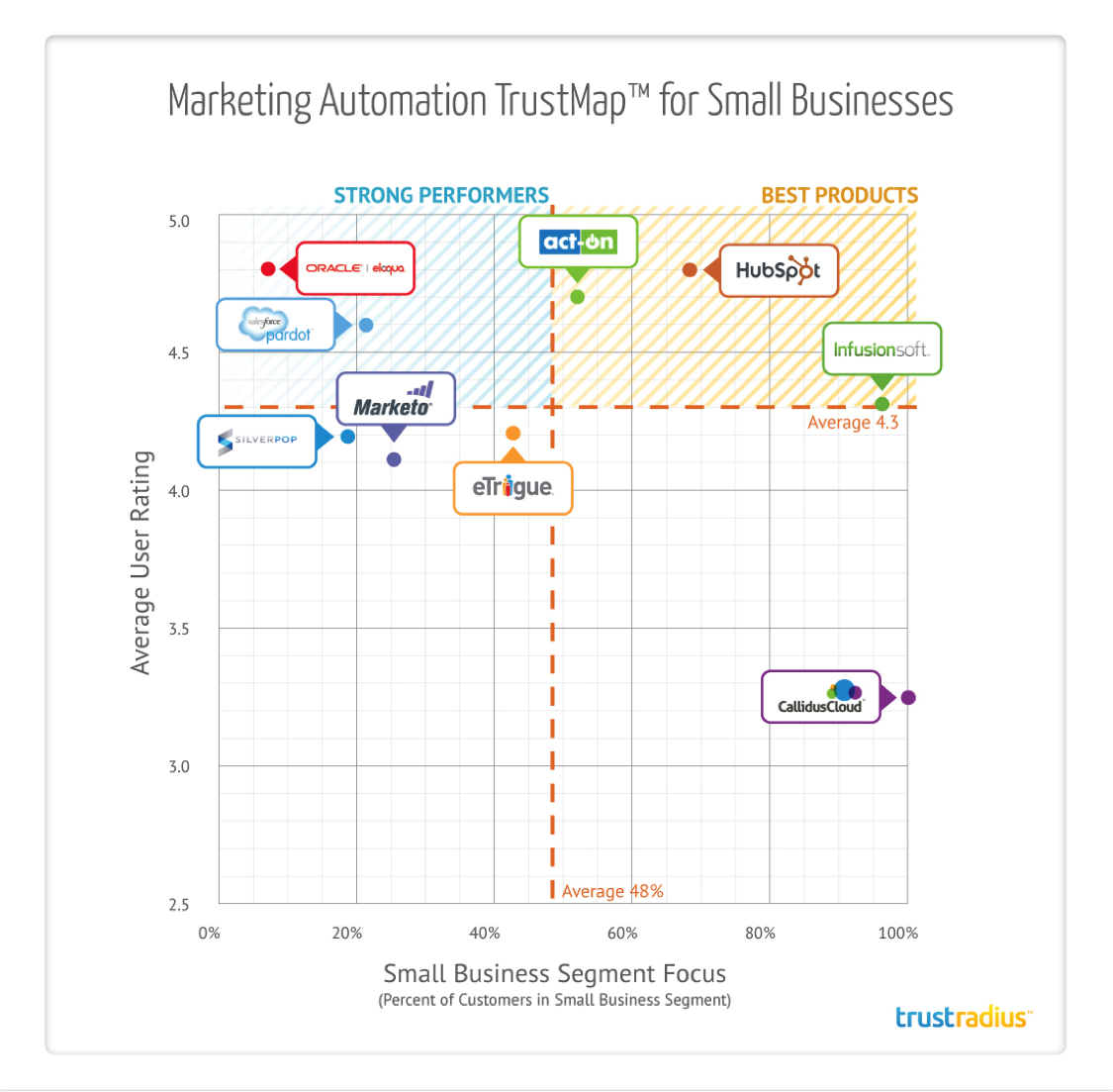 Marketing Automation TrustMap for Small Businesses
