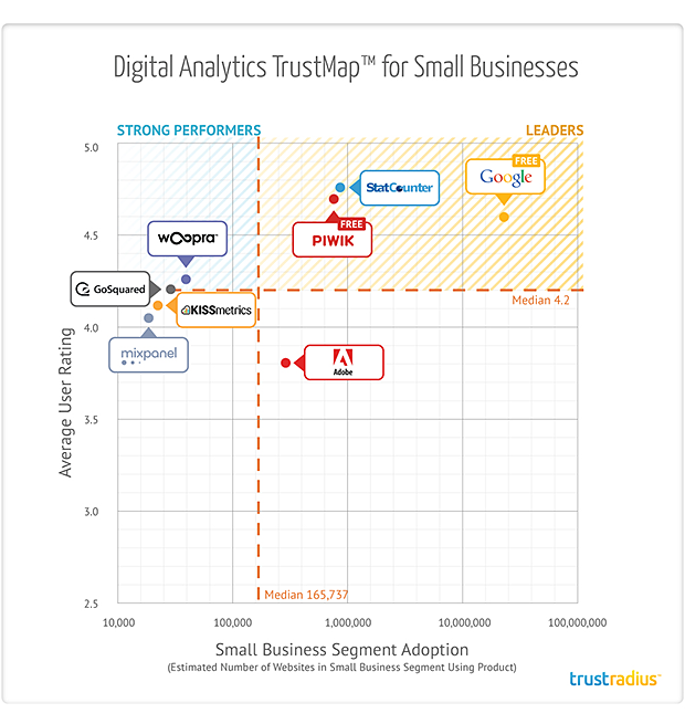 Digital Analytics TrustMap for Small Businesses