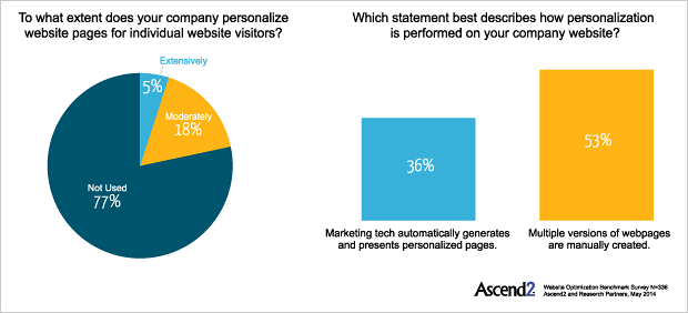 TrustRadius Survey Results for Company Usage of Personalization