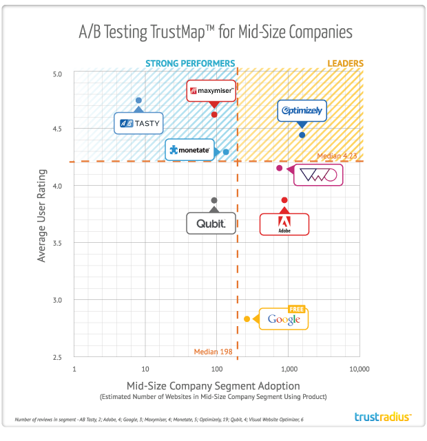 A/B Testing TrustMap for Mid-Size Companies
