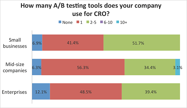 TrustRadius Survey Results for Number of A/B Testing Tools Used for CRO