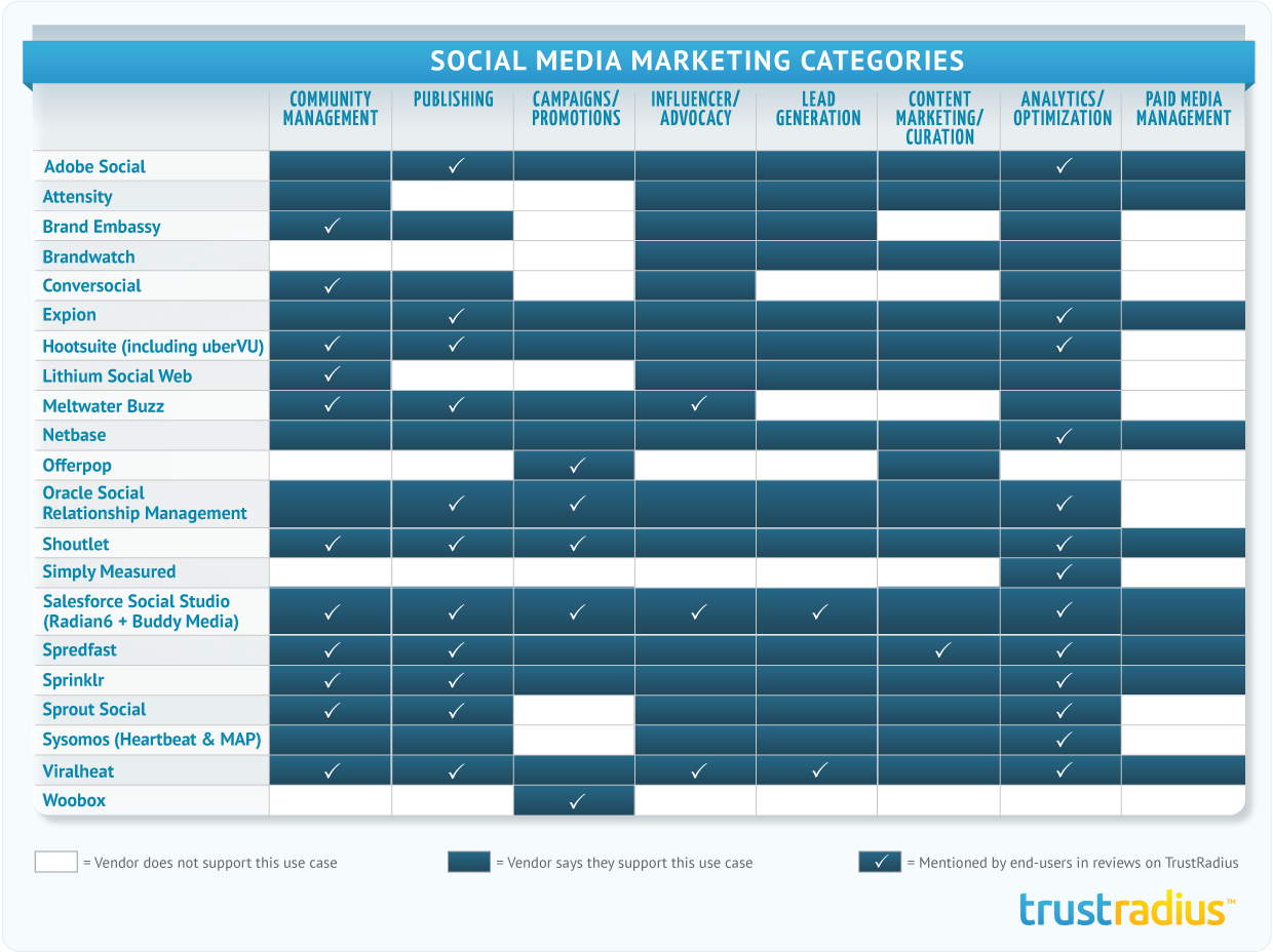 Eight Social Media Marketing Use Cases