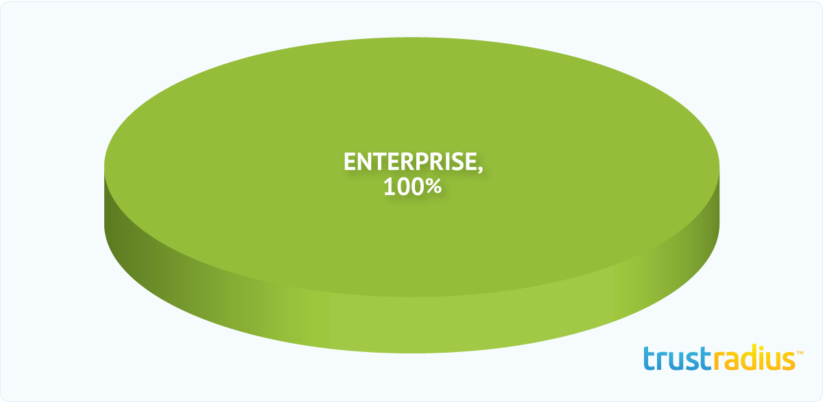 Attensity Customer Distribution Pie Chart