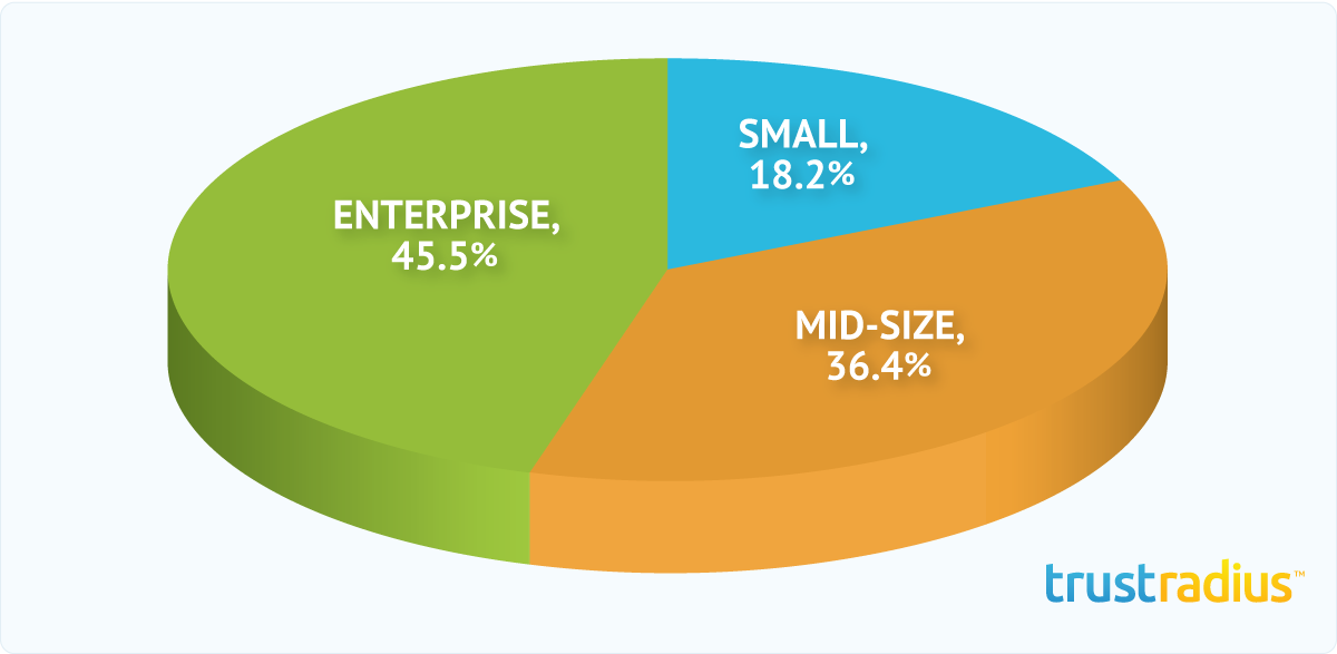 Buddy Media Customer Distribution Pie Chart