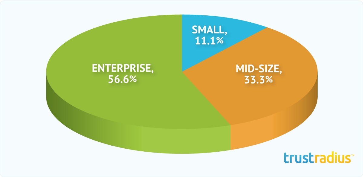 Expion Customer Distribution Pie Chart