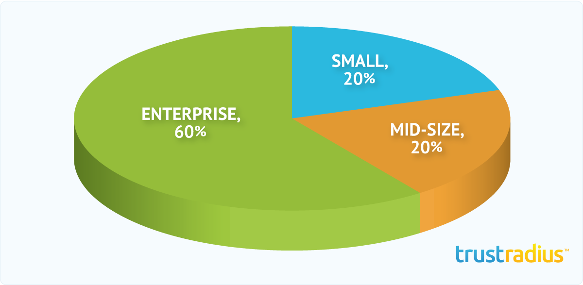 Meltwater Buzz Customer Distribution Pie Chart