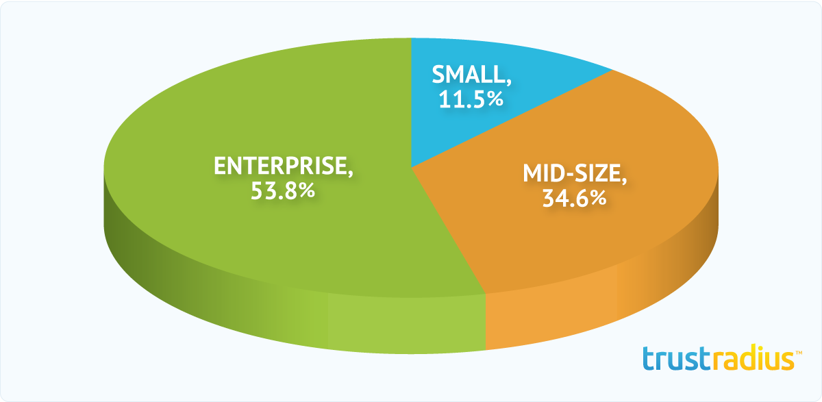 Radian6 Customer Distribution Pie Chart
