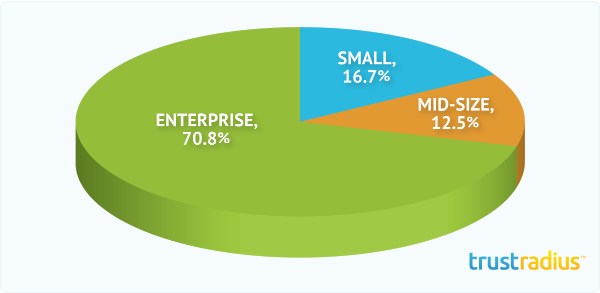 Shoutlet Customer Distribution Pie Chart