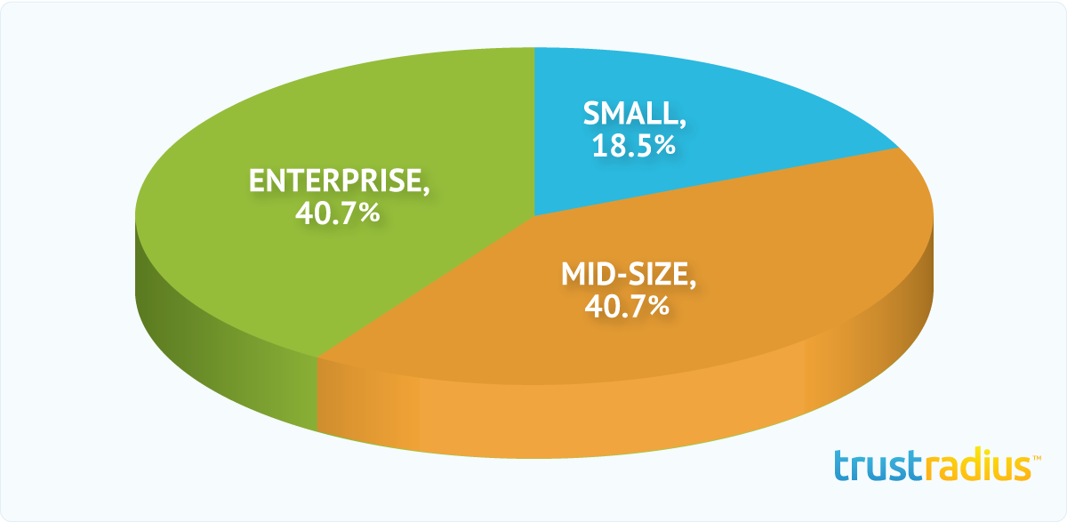 Spredfast Conversations Customer Distribution Pie Chart