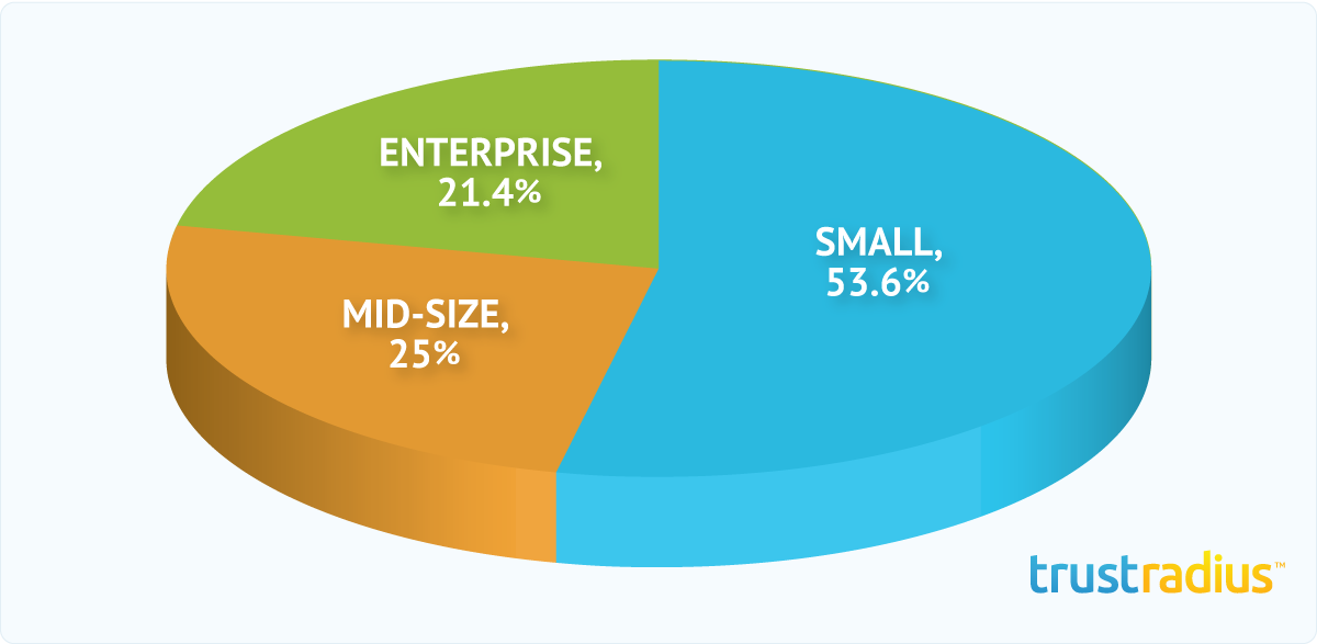 Sprout Social Customer Distribution Pie Chart