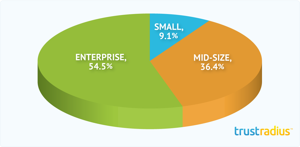 Sysomos MAP Customer Distribution Pie Chart