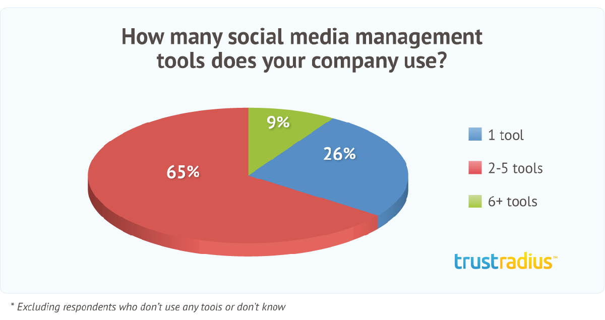 Pie chart illustrating how many social media management tools are used