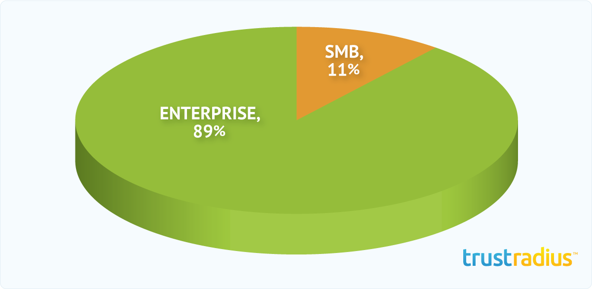 Oracle PeopleSoft Customer Distribution Pie Chart