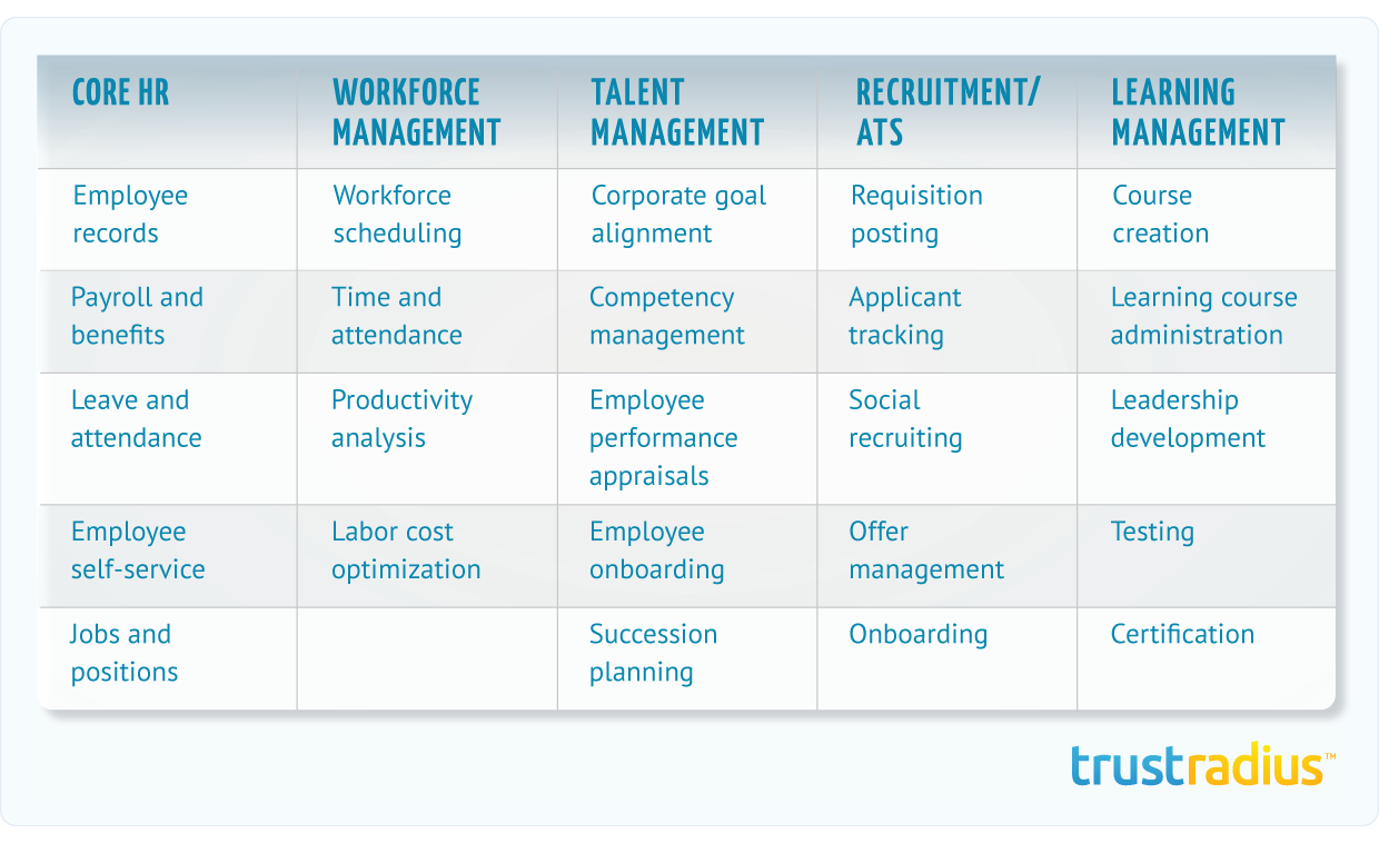 Main categories of HR software