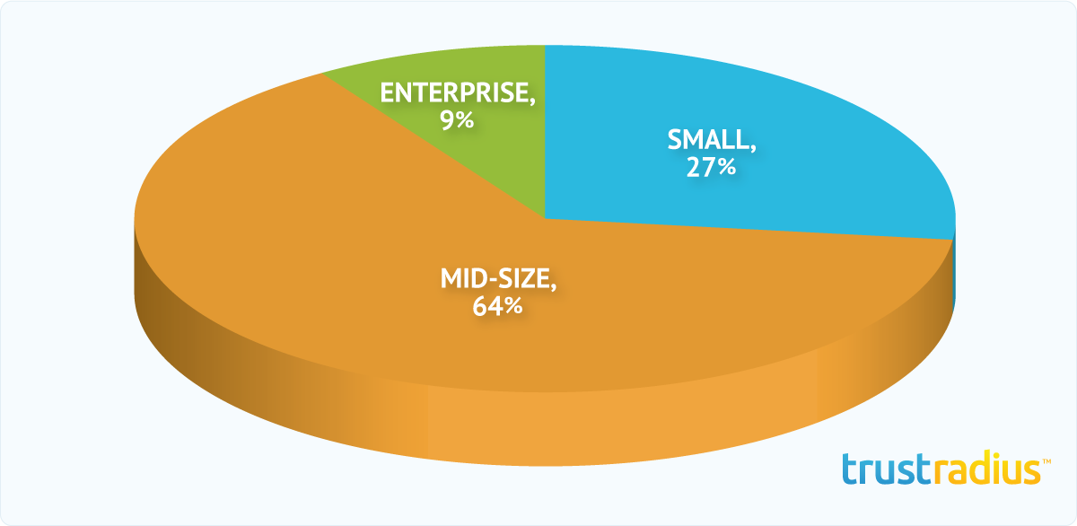 Infor CRM Customer Distribution Pie Chart