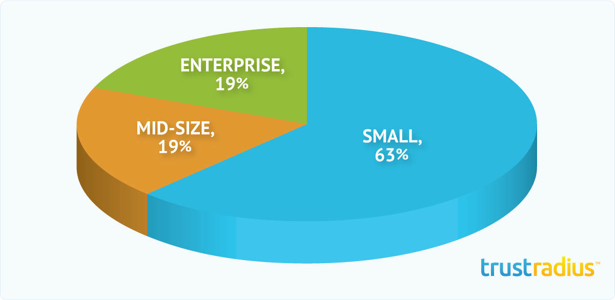 Insightly Customer Distribution Pie Chart