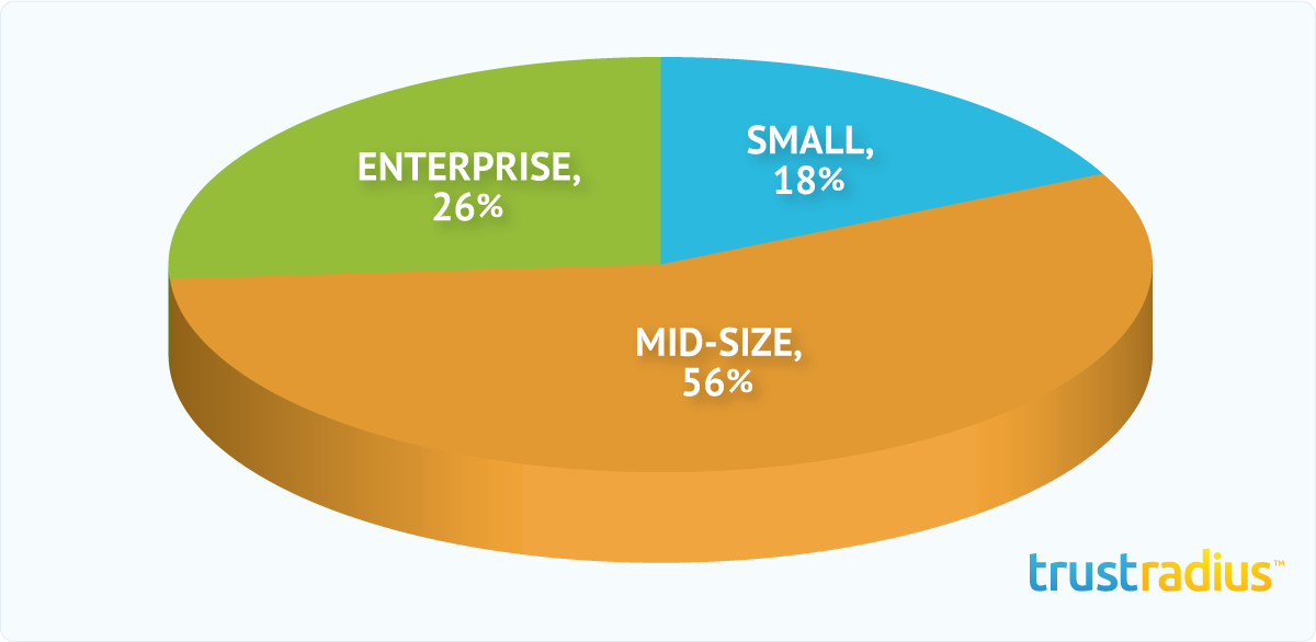 Microsoft Dynamics CRM Customer Distribution Pie Chart