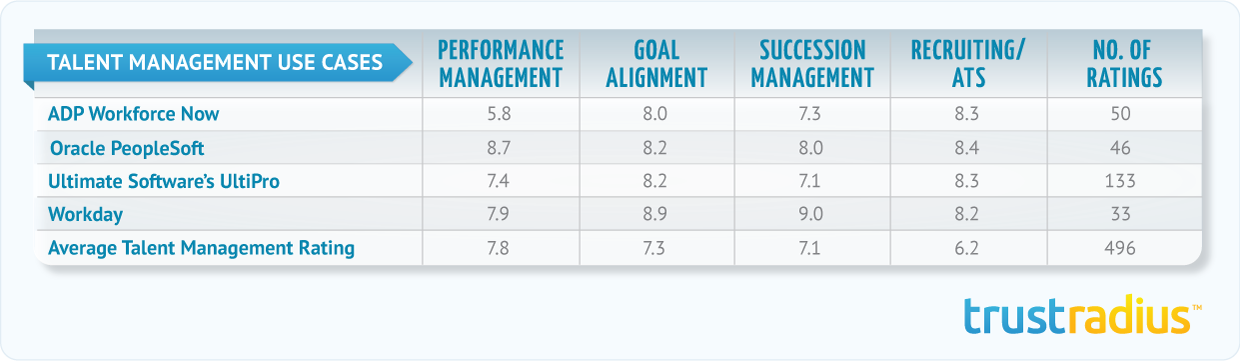 Talent Management Ratings Scores Table