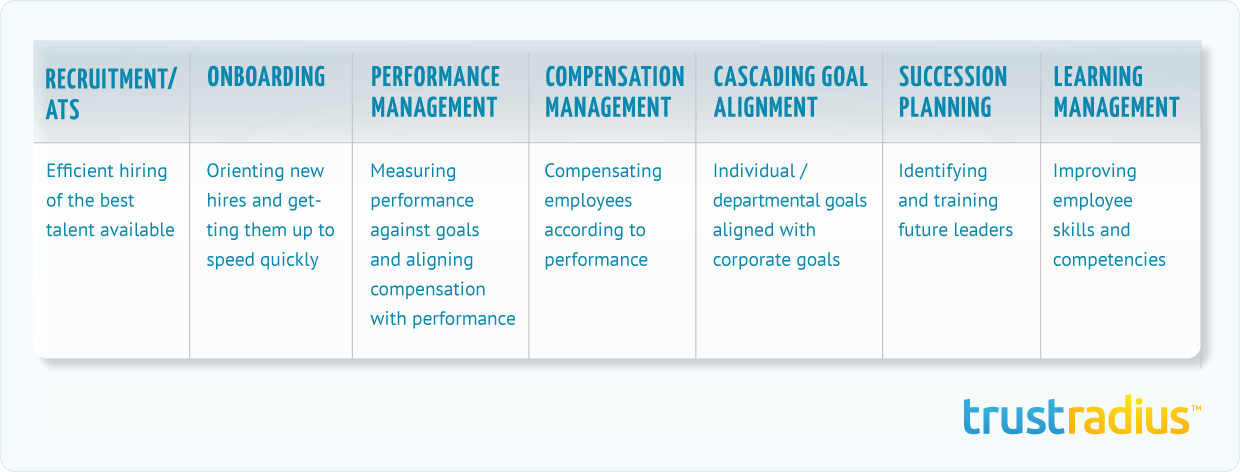 Talent management software strategic goals chart