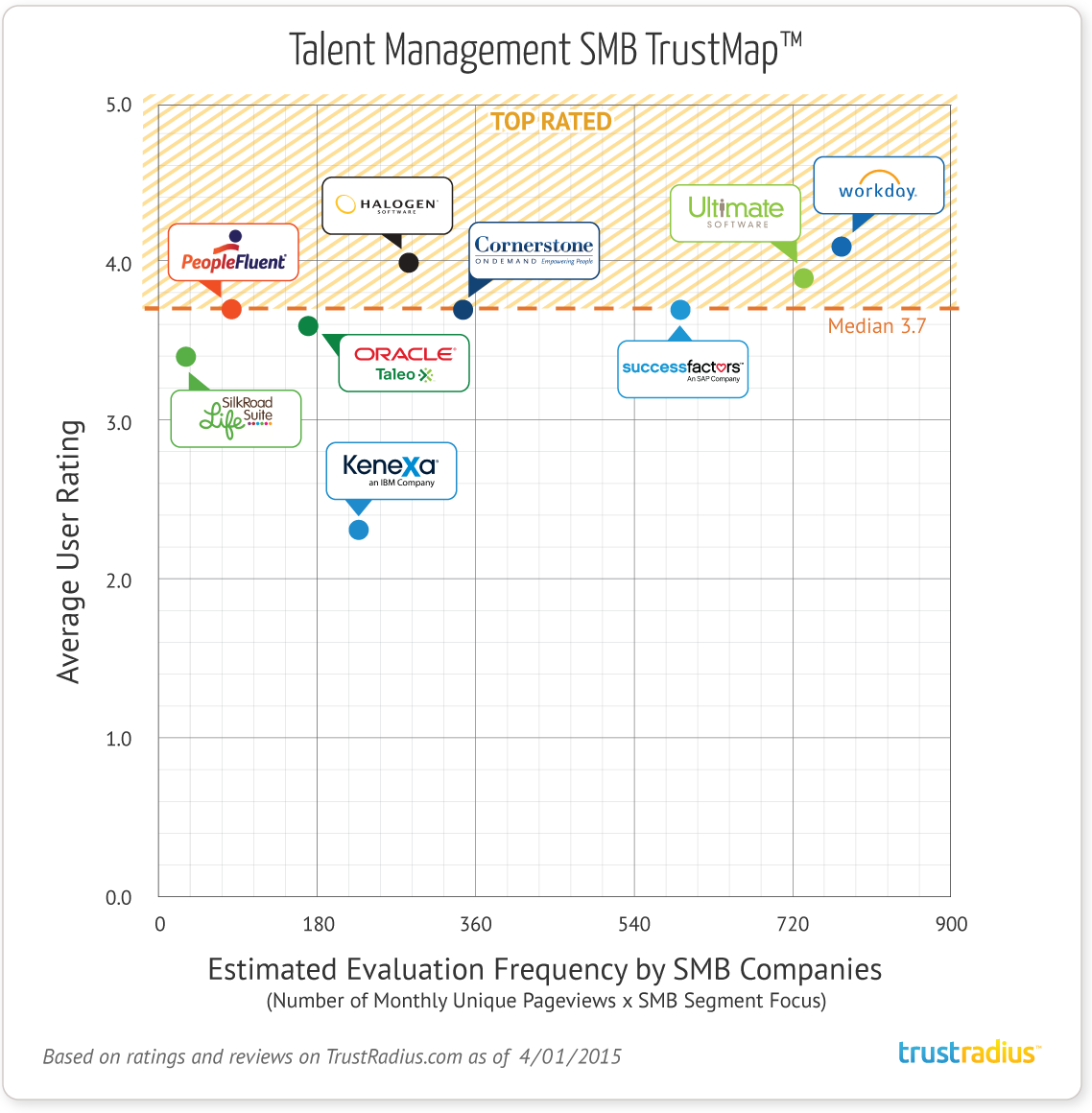 SMB Talent Management Software TrustMap