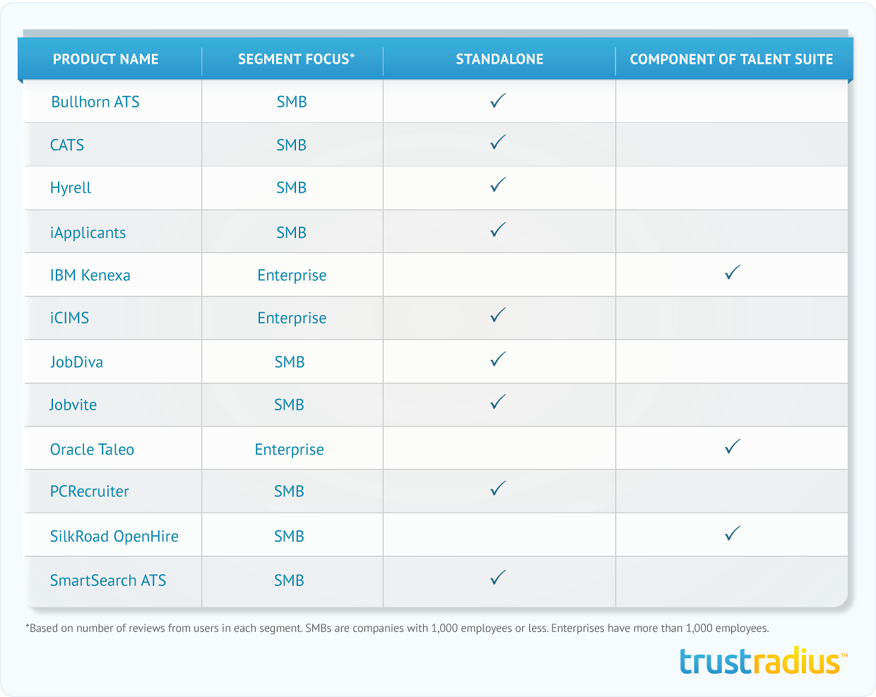 Segment Focus and Product Type Per Recruiting Software