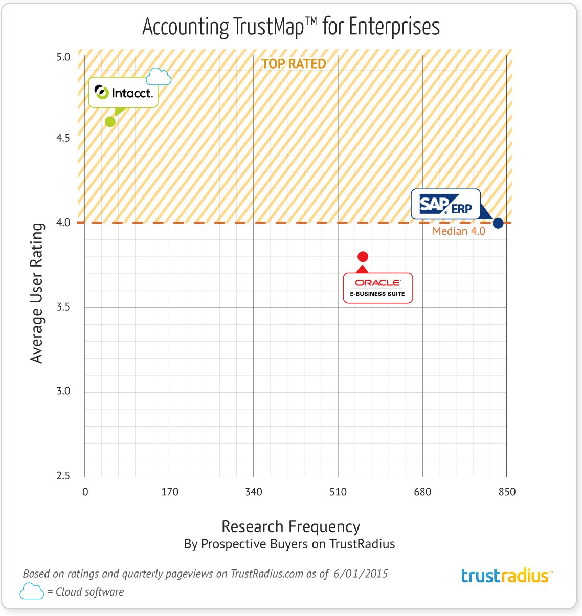 Enterprise Accounting Software TrustMap