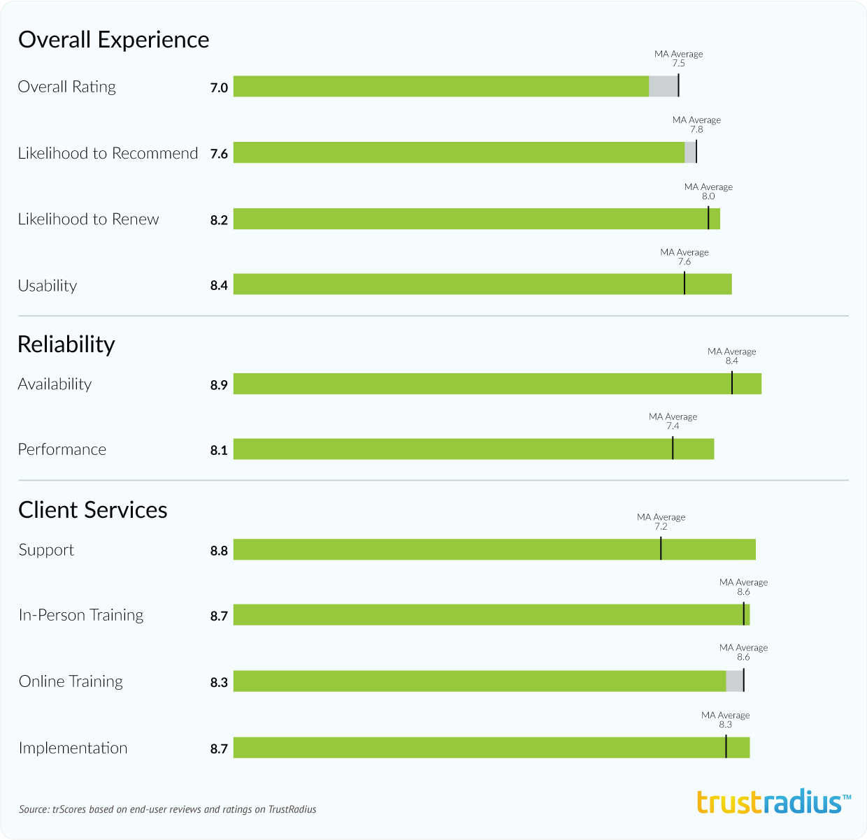 HubSpot aggregate ratings in 2016 Marketing Automation Buyer's Guide