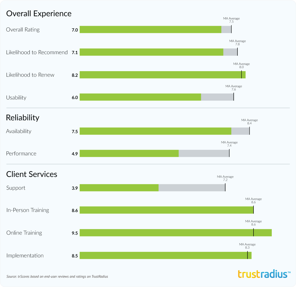 Infusionsoft aggregate ratings in 2016 Marketing Automation Buyer's Guide