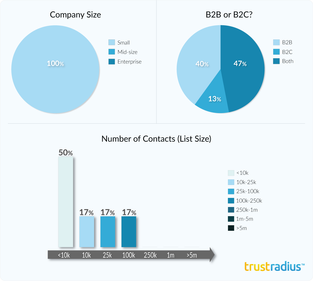 Infusionsoft customer demographics, including company size, email list size, and B2B or B2C use case.