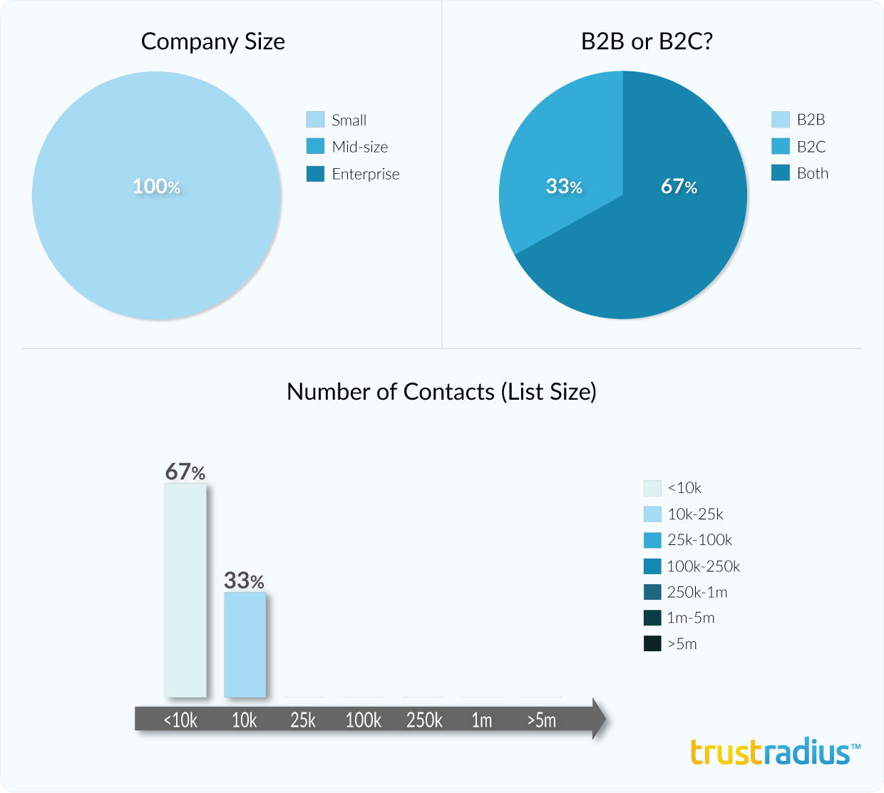 ONTRAPORT customer demographics, including company size, email list size, and B2B or B2C use case.