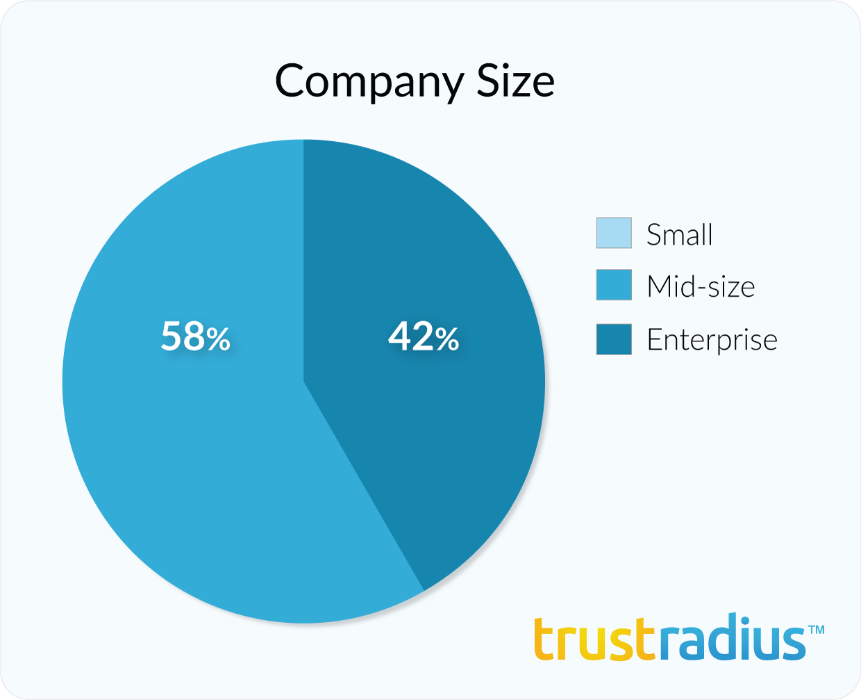 Teradata customer demographics - company size