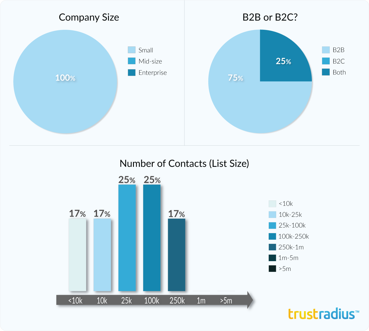 eTrigue DemandCenter customer demographics, including company size, email list size, and B2B or B2C use case.