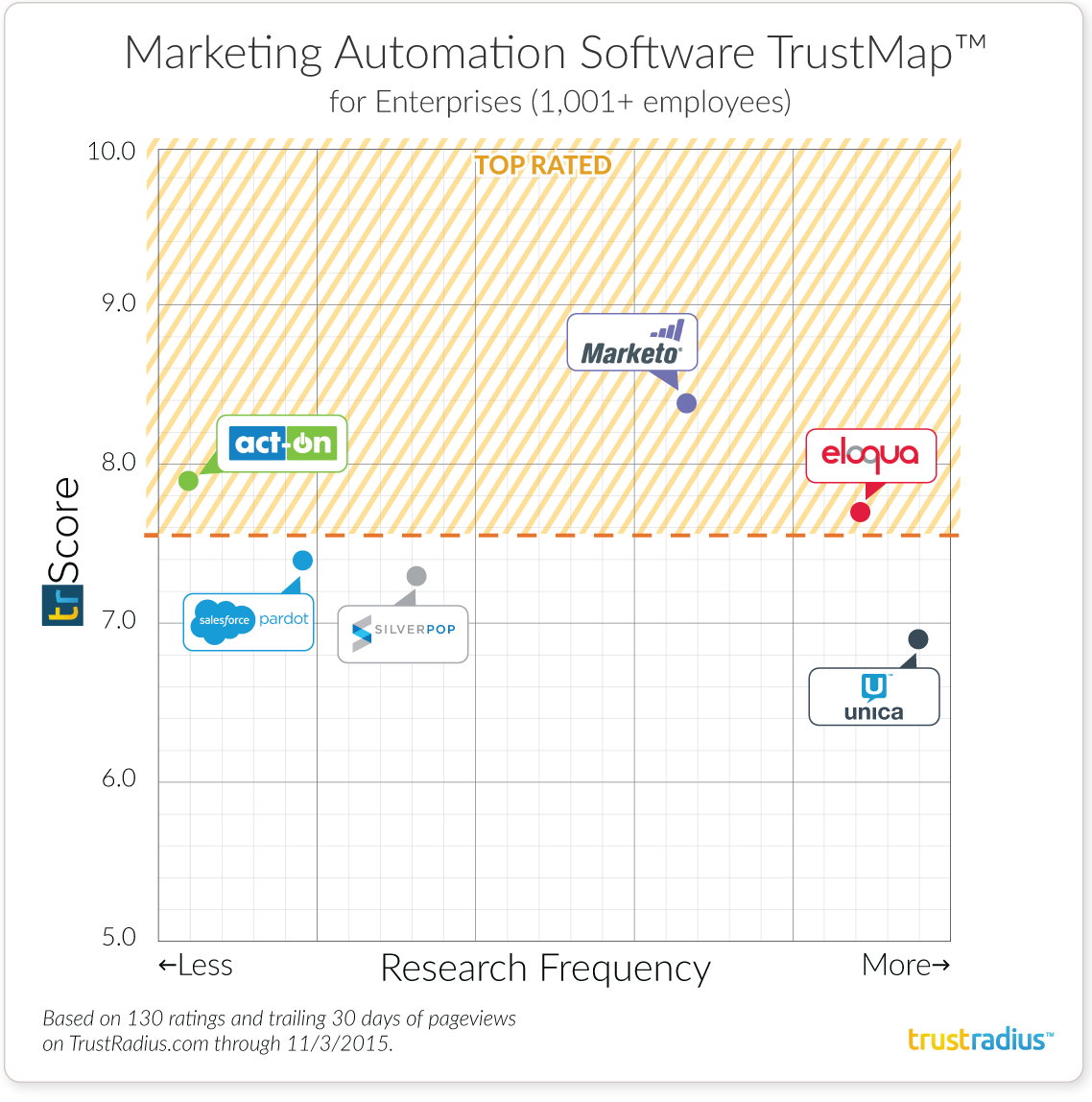 Enterprise Marketing Automation Software TrustMap