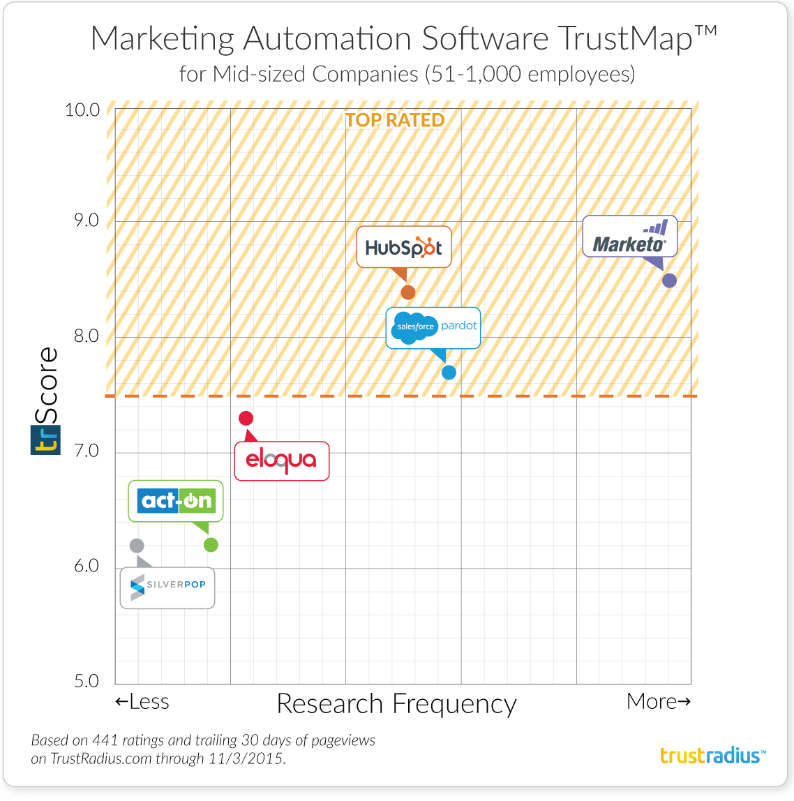 Mid-Size Companies Marketing Automation Software TrustMap
