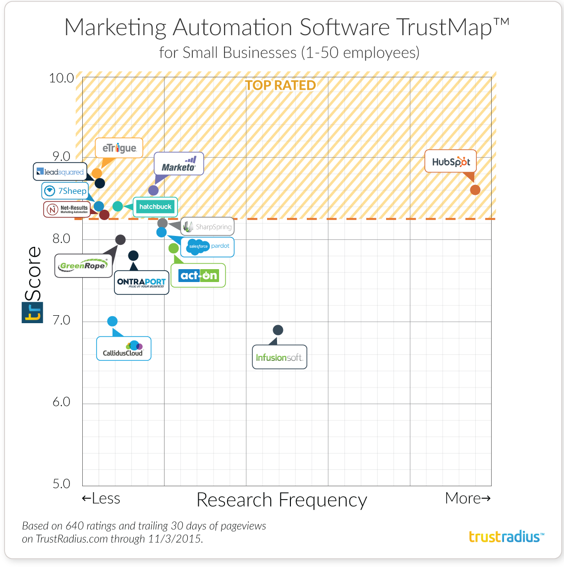 Small Businesses Marketing Automation Software TrustMap