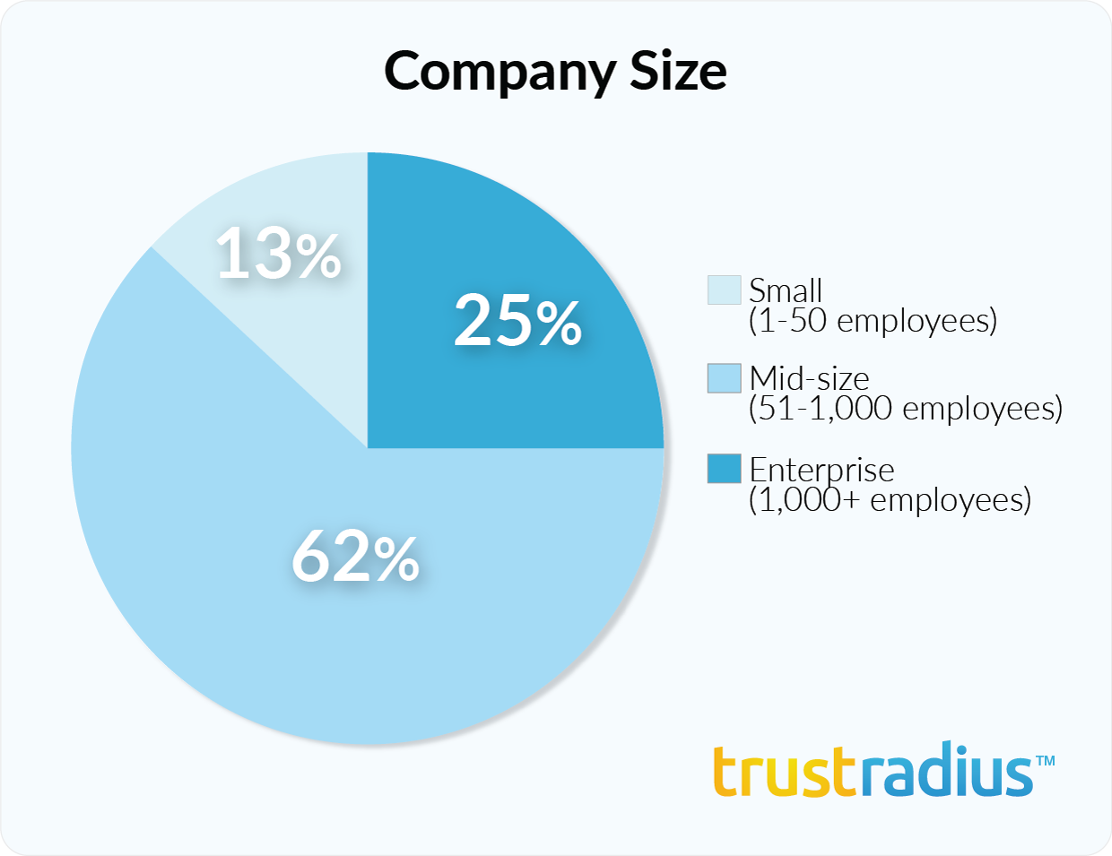 Alteryx customer demographics - company size