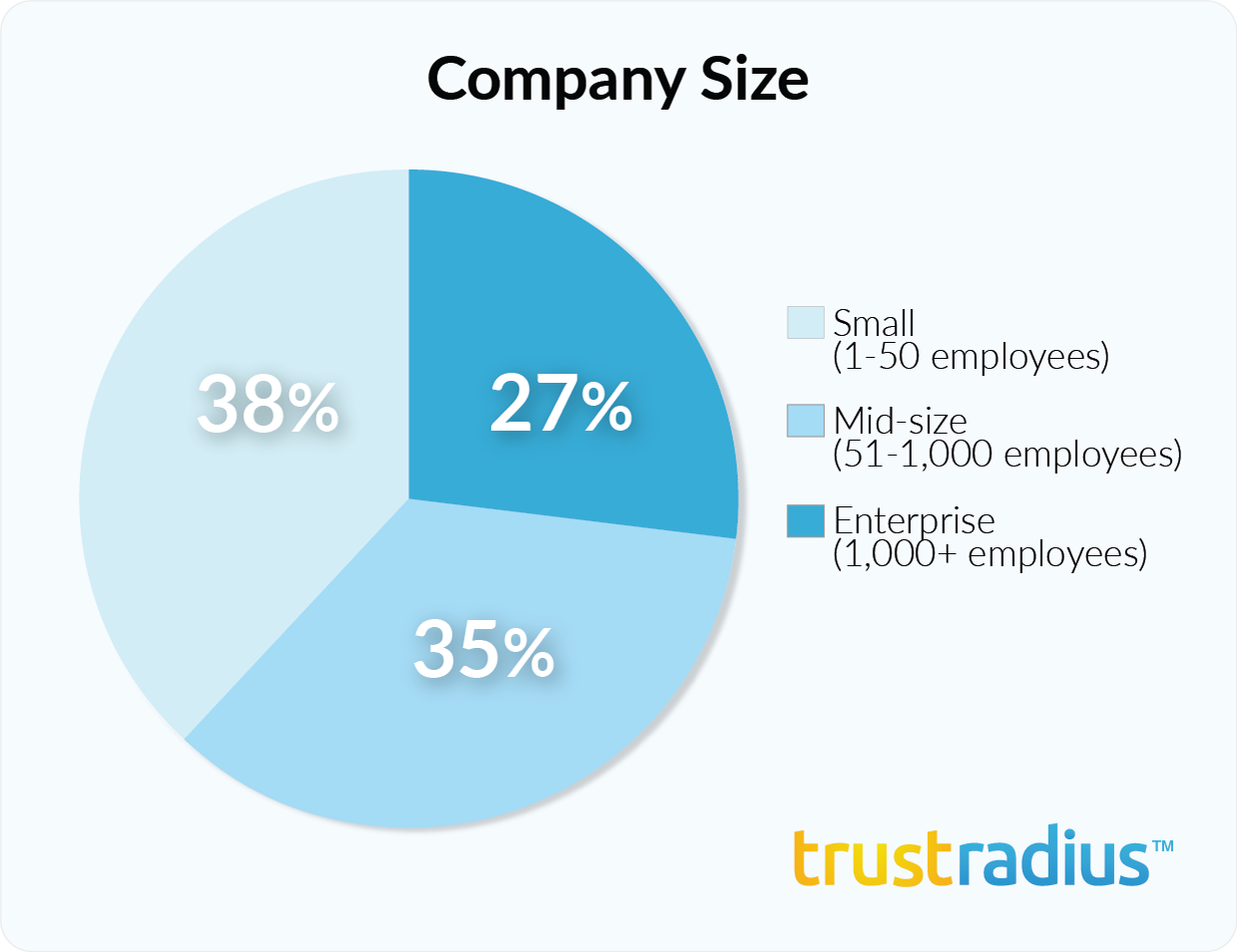Dundas BI customer demographics - company size