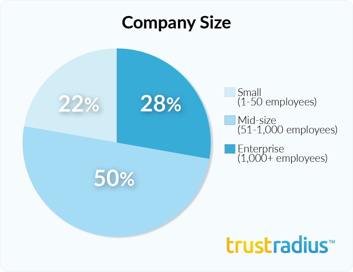 GoodData customer demographics - company size