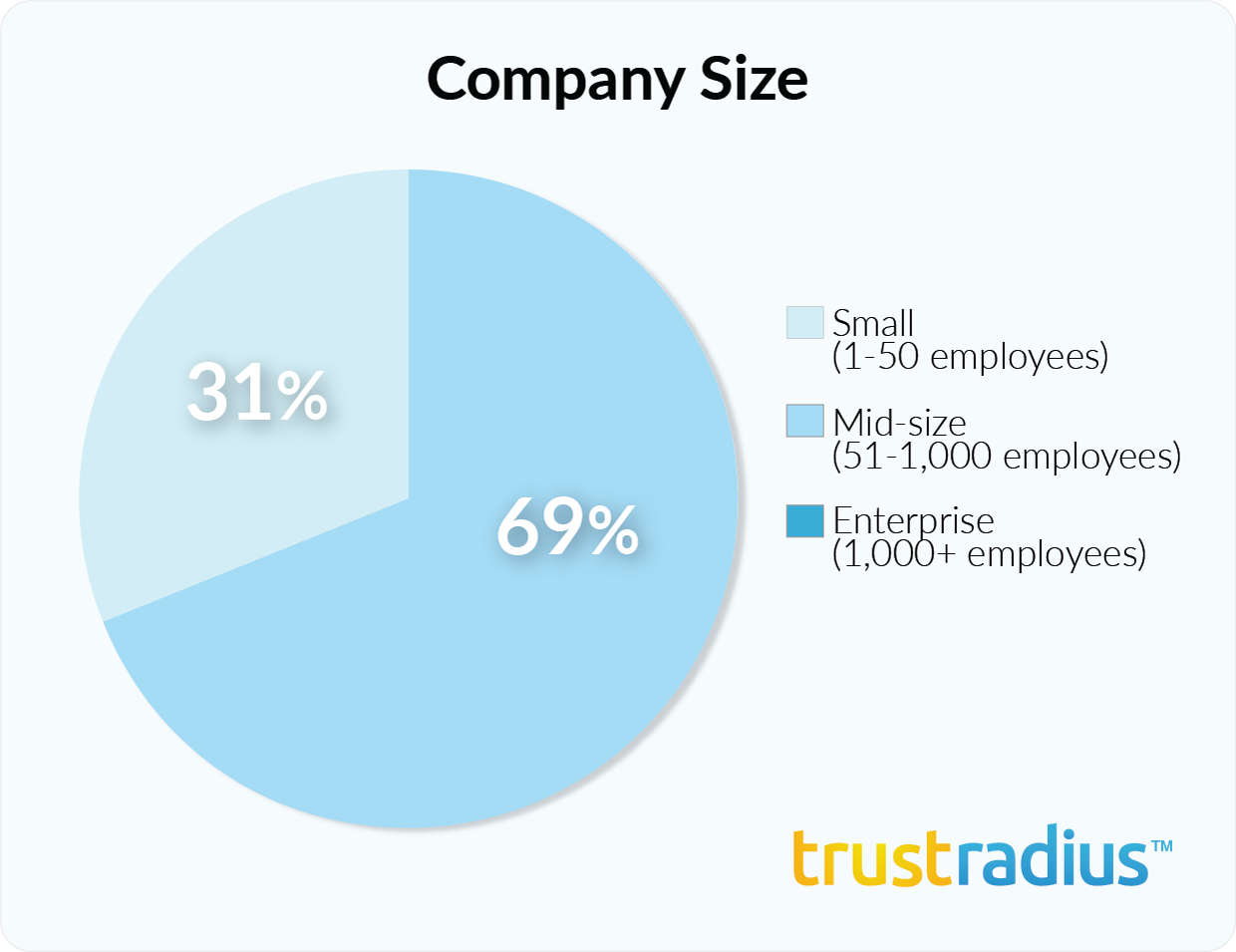 InsightSquared customer demographics - company size