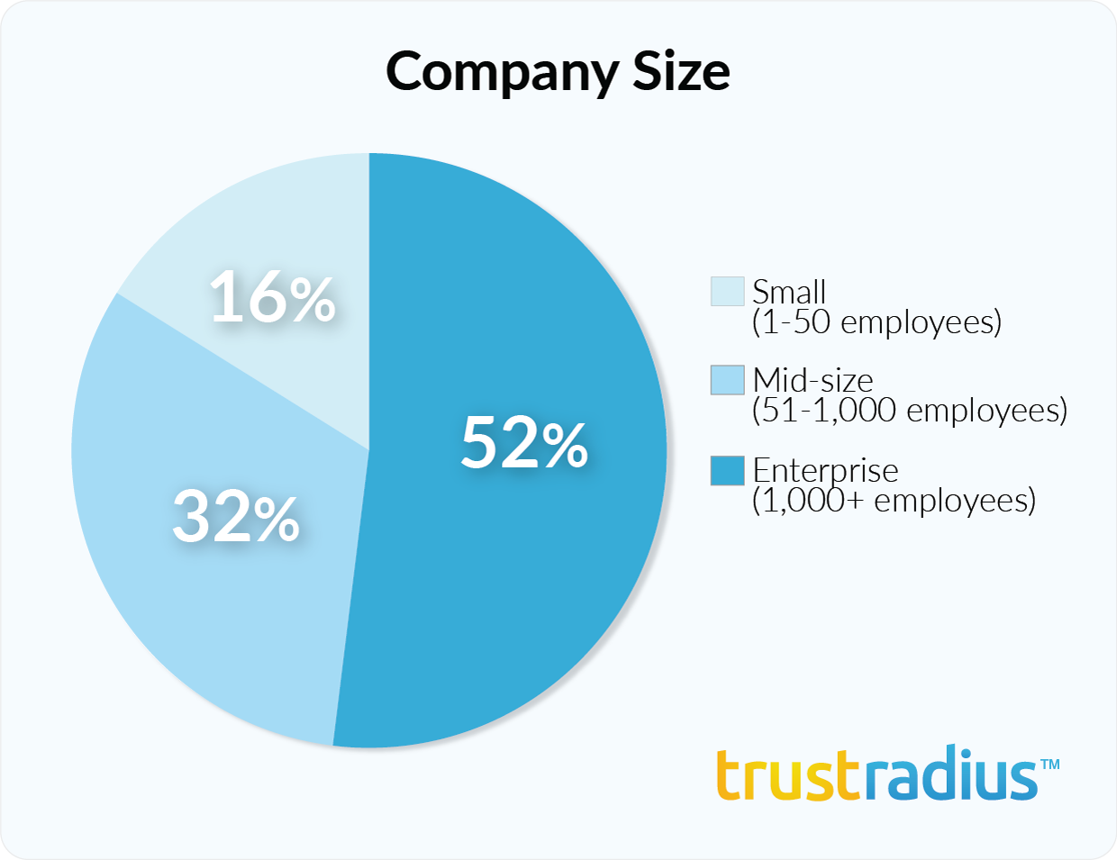 MicroStrategy customer demographics - company size