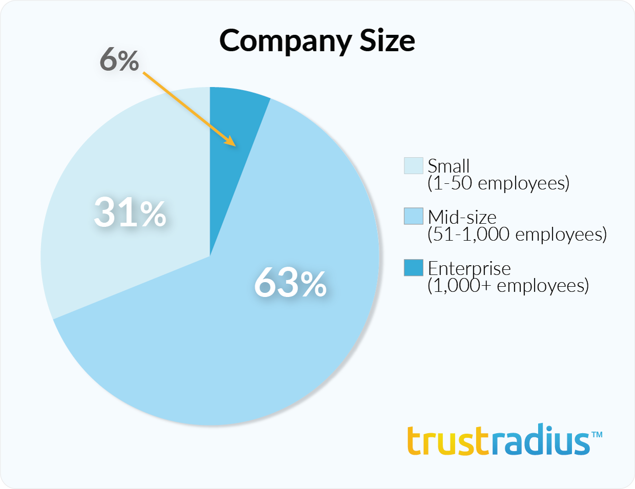 Sisense customer demographics - company size