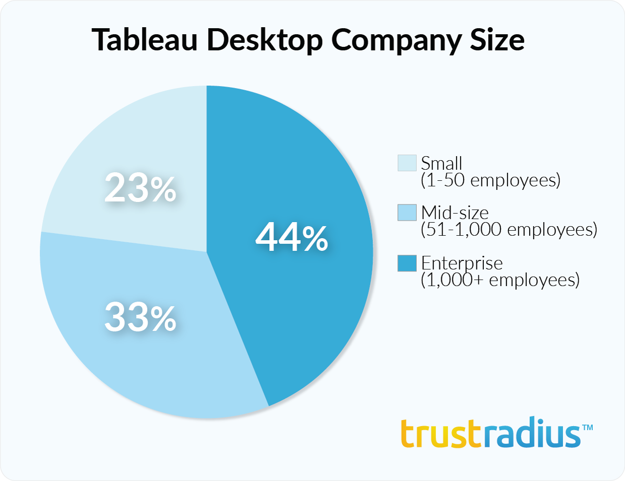 Tableau Desktop customer demographics - company size