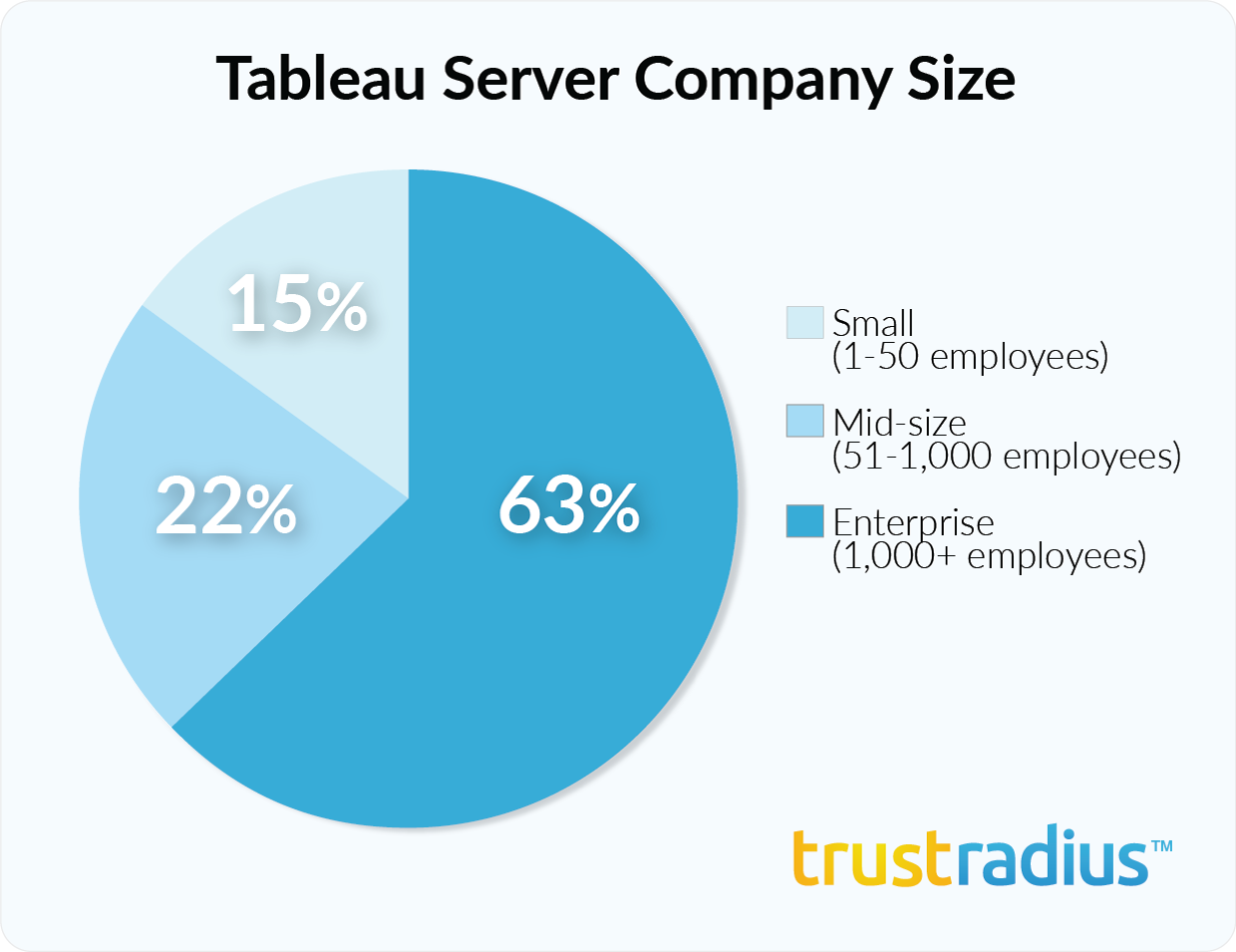 Tableau Server customer demographics - company size