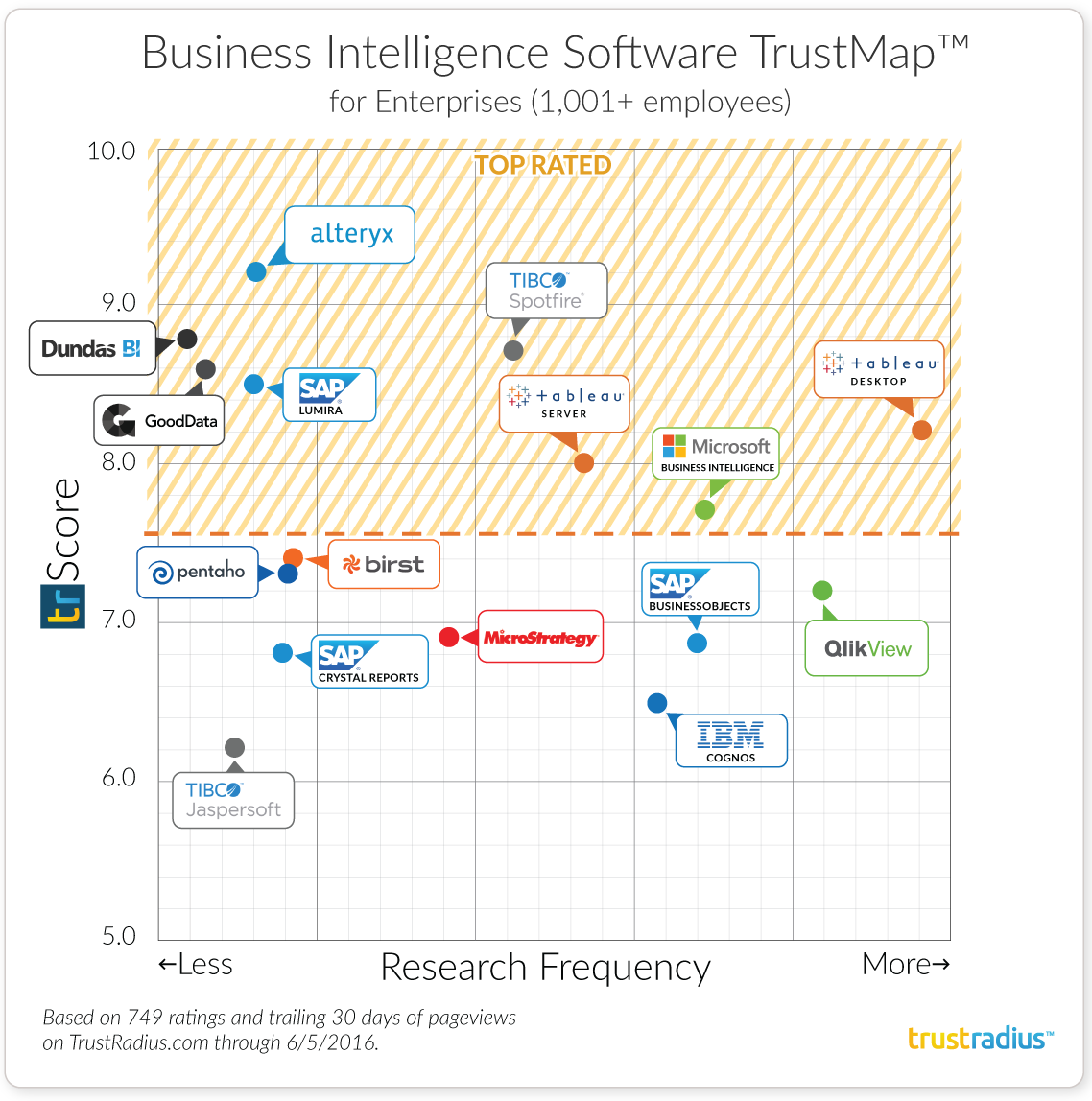 Enterprise Business Intelligence Software TrustMap