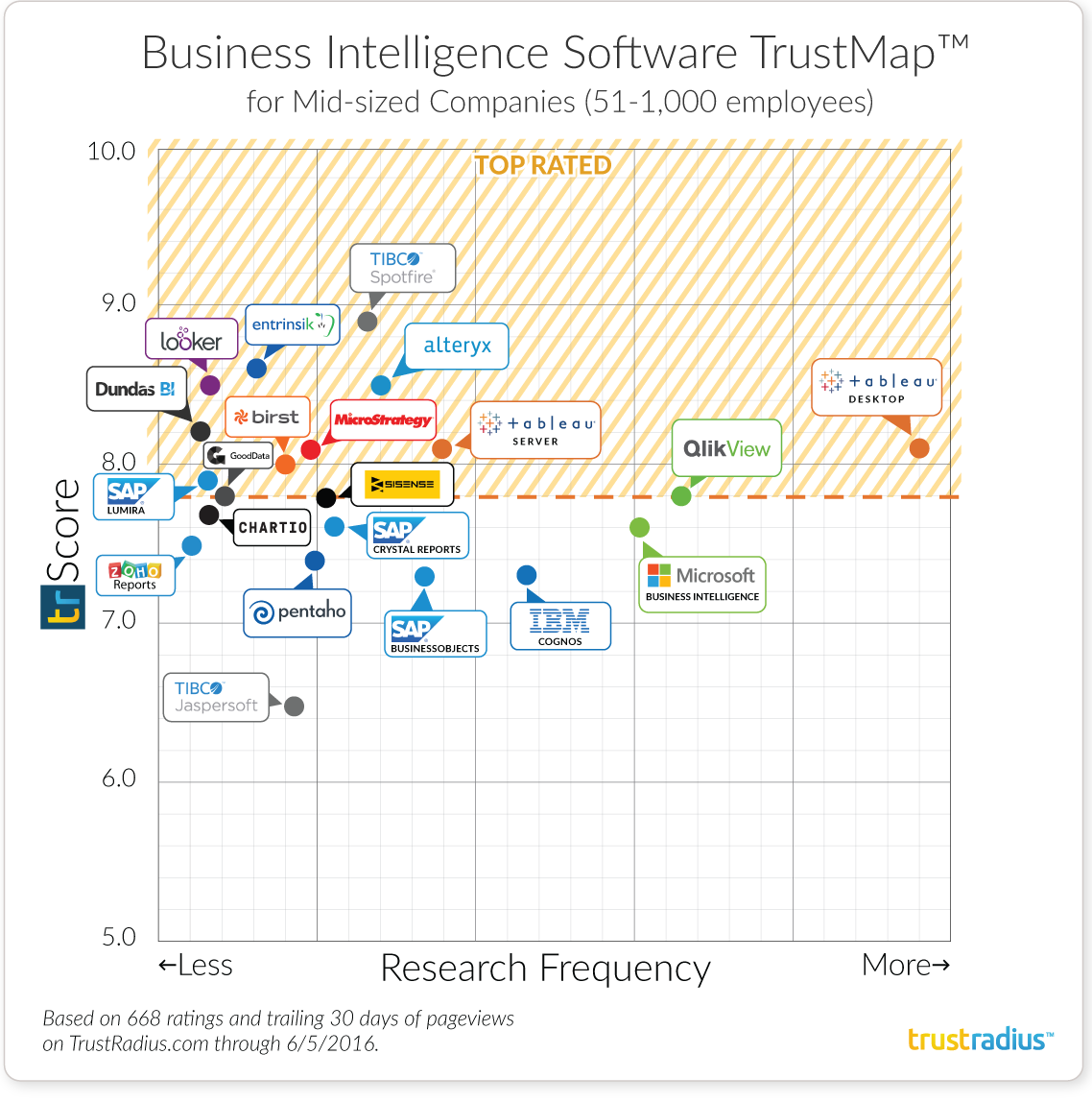 Mid-Sized Companies Business Intelligence Software TrustMap